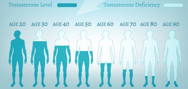 استبدال هرمون تستوستيرون